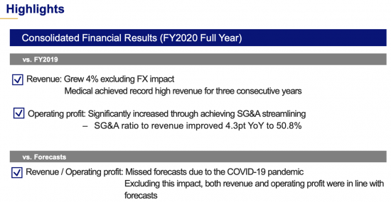 Olympus financial results for the fiscal year ended March 31, 2020 (revenue down 10%, mirrorless down 12% YoY)