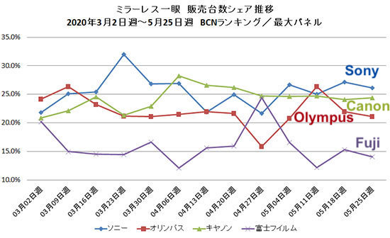 The latest BCN Ranking report from Japan: May mirrorless sales down over 60% compared to last year