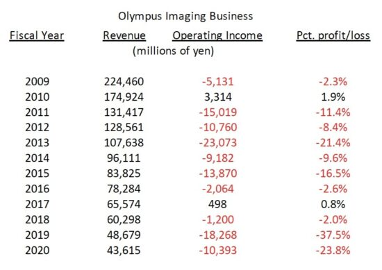 Olympus exit/sell camera business: the day after