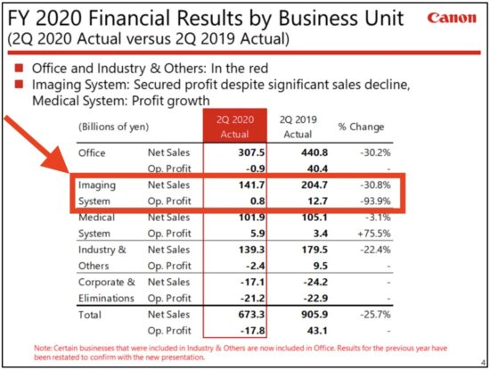 Canon Q2 financial results: imaging systems sales: -30.8%, profit: -93.8%