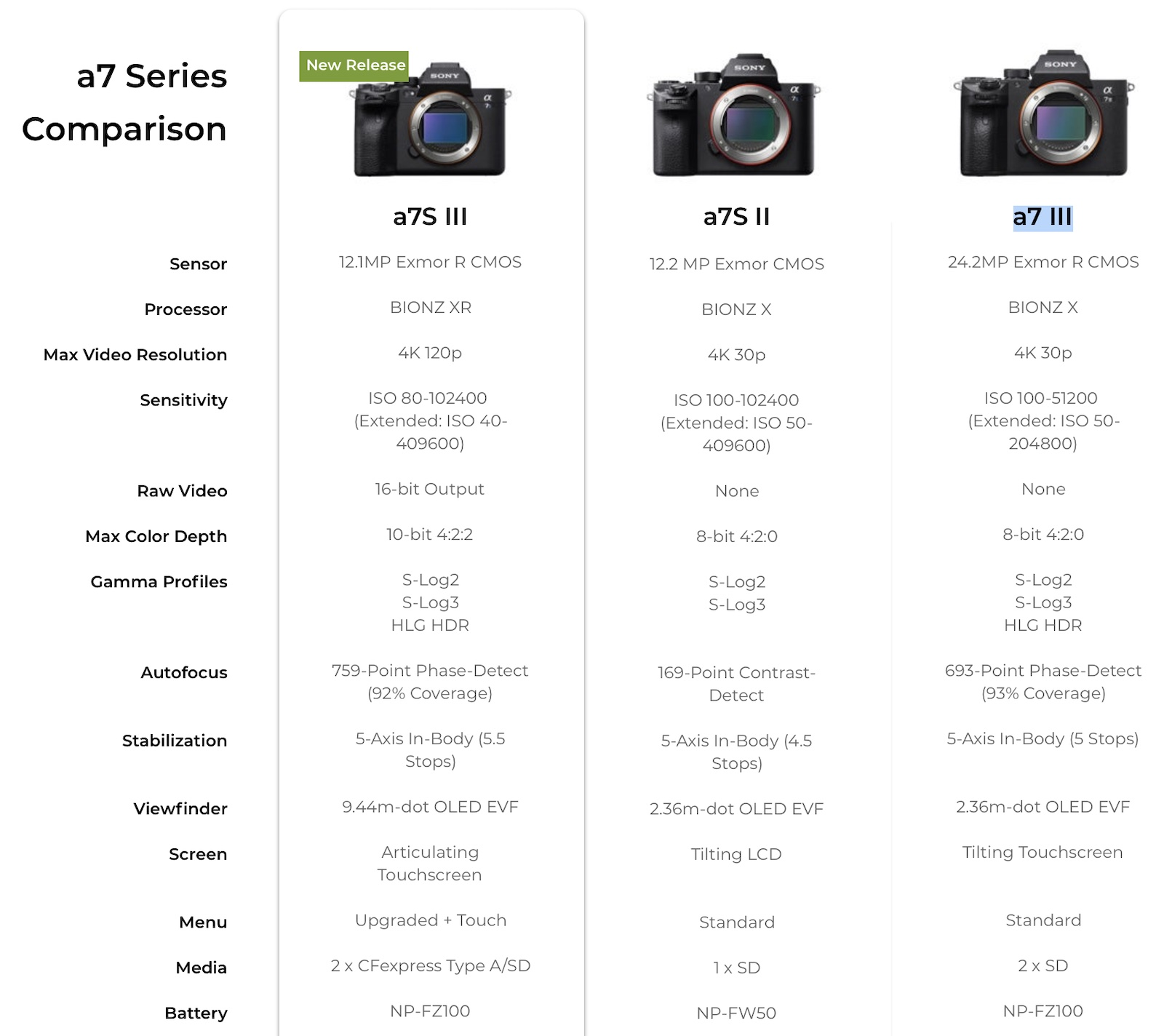 Comparing The New Sony A7s Iii To Other Cameras Photo Rumors