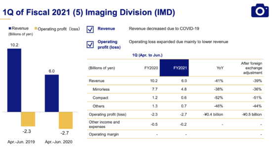 Olympus Q1 financial report: Imaging Division revenue is down 40% (Nikon Q1 results coming tomorrow)