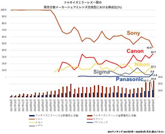 The latest BCN Ranking mirrorless report from Japan