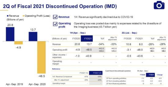 Olympus Imaging's cumulative operating losses significantly bigger than originally reported