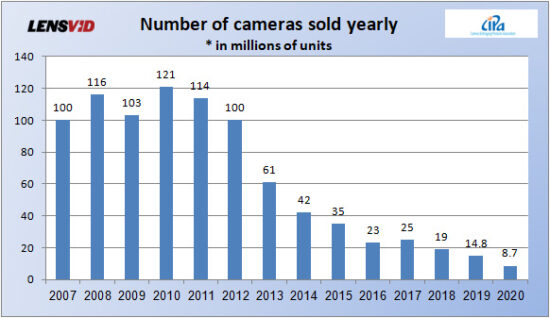 The fall of the photo industry between 2010 and 2020 (infographic, chart and video)