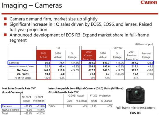 Canon Q1 2021 financial results are out