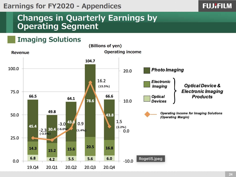 Fujifilm released their FY 2020 earnings report