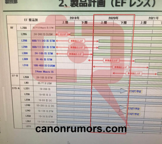 Three new Canon RF lenses confirmed in leaked roadmap: 24mm macro, 18-45mm, and 100-400mm